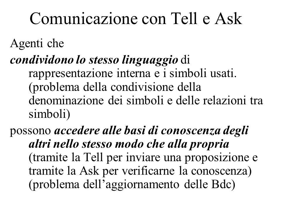 Comunicazione con Tell e Ask Agenti che condividono lo stesso linguaggio di rappresentazione interna e i simboli usati. (problema della condivisione d