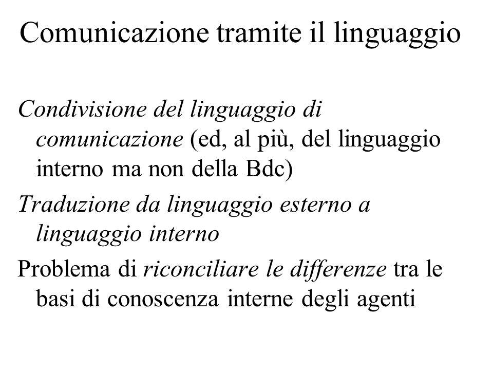 Comunicazione tramite il linguaggio Condivisione del linguaggio di comunicazione (ed, al più, del linguaggio interno ma non della Bdc) Traduzione da l