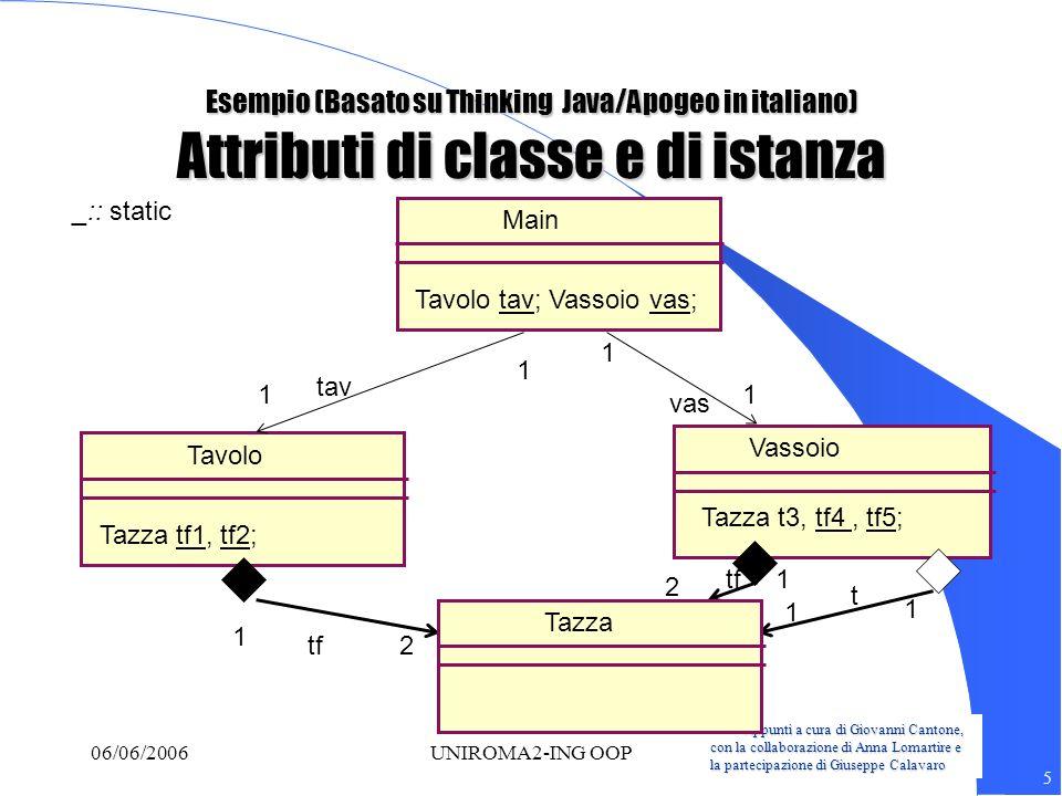 Appunti a cura di Giovanni Cantone, con la collaborazione di Anna Lomartire e la partecipazione di Giuseppe Calavaro 5 06/06/2006UNIROMA2-ING OOP Vassoio Tavolo 1 2 2 1 1 1 Tazza tf1, tf2; Tazza t3, tf4, tf5; tf t Main Tavolo tav; Vassoio vas; Tazza 1 1 1 1 _:: static tav vas Esempio (Basato su Thinking Java/Apogeo in italiano) Attributi di classe e di istanza