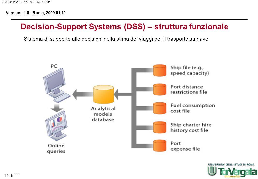 14 di 111 DM– 2009.01.19- PARTE I – rel. 1.0.ppt Versione 1.0 - Roma, 2009.01.19 Decision-Support Systems (DSS) – struttura funzionale Sistema di supp