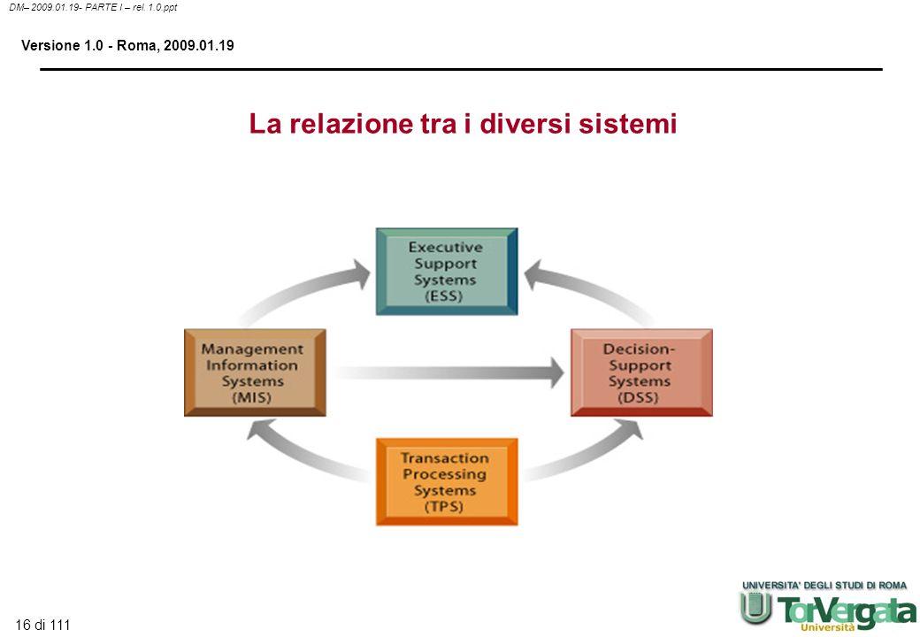 16 di 111 DM– 2009.01.19- PARTE I – rel. 1.0.ppt Versione 1.0 - Roma, 2009.01.19 La relazione tra i diversi sistemi