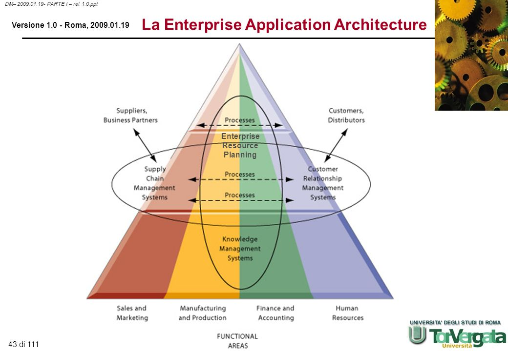 43 di 111 DM– 2009.01.19- PARTE I – rel. 1.0.ppt Versione 1.0 - Roma, 2009.01.19 La Enterprise Application Architecture Enterprise Resource Planning
