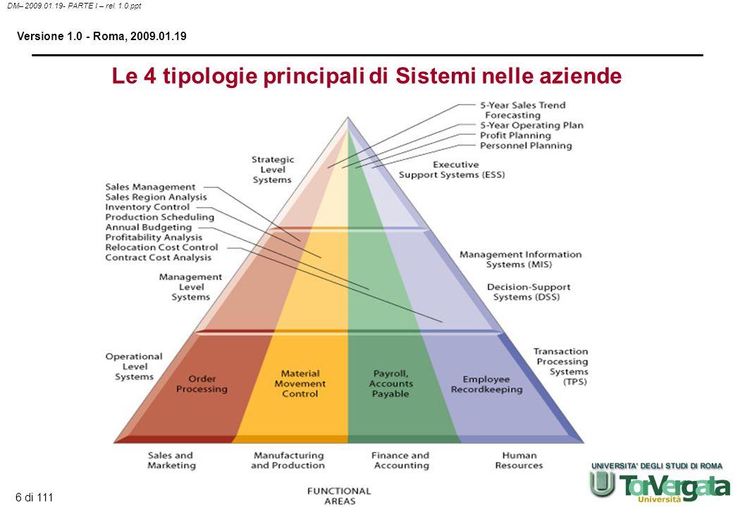 6 di 111 DM– 2009.01.19- PARTE I – rel. 1.0.ppt Versione 1.0 - Roma, 2009.01.19 Le 4 tipologie principali di Sistemi nelle aziende