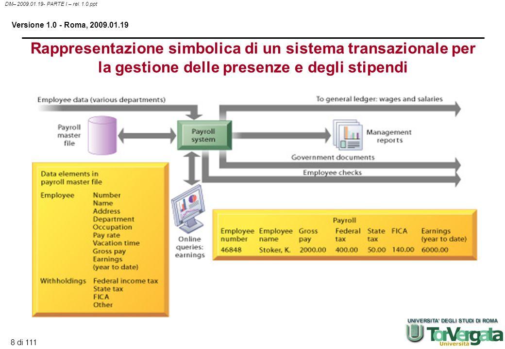8 di 111 DM– 2009.01.19- PARTE I – rel. 1.0.ppt Versione 1.0 - Roma, 2009.01.19 Rappresentazione simbolica di un sistema transazionale per la gestione
