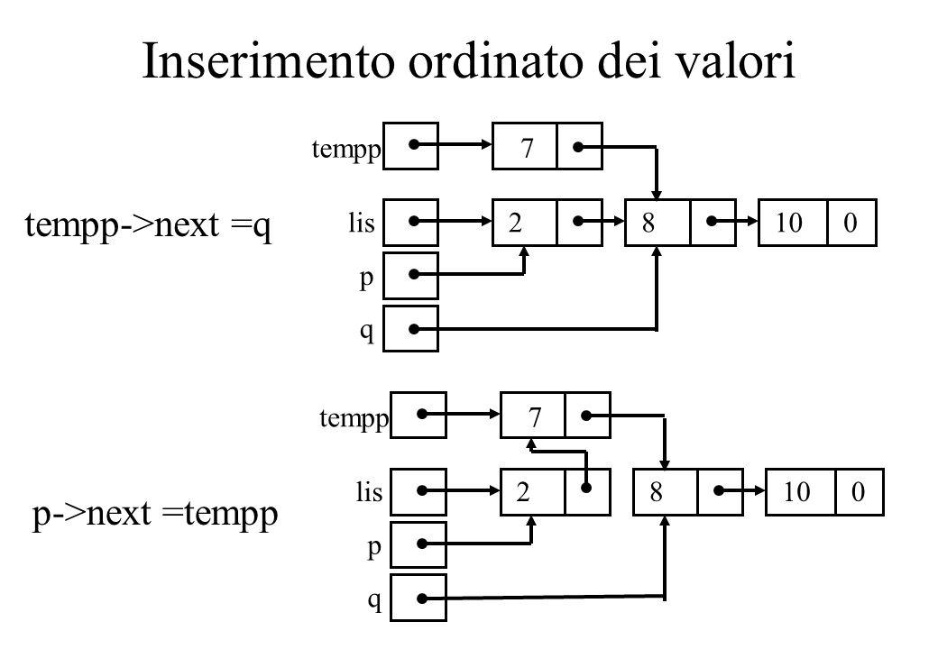 Inserimento ordinato dei valori 2 lis p q 7tempp 8 0 10 2 lis p q 7tempp 8 0 10 tempp->next =q p->next =tempp