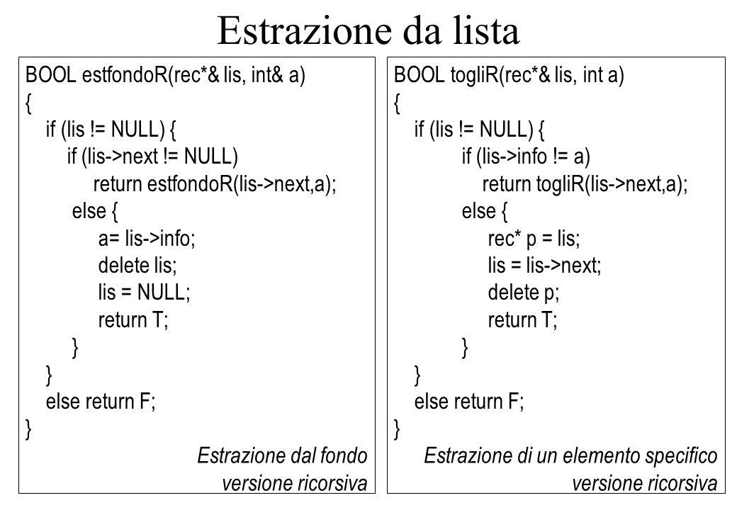 Estrazione da lista BOOL estfondoR(rec*& lis, int& a) { if (lis != NULL) { if (lis->next != NULL) return estfondoR(lis->next,a); else { a= lis->info; delete lis; lis = NULL; return T; } else return F; } Estrazione dal fondo versione ricorsiva BOOL togliR(rec*& lis, int a) { if (lis != NULL) { if (lis->info != a) return togliR(lis->next,a); else { rec* p = lis; lis = lis->next; delete p; return T; } else return F; } Estrazione di un elemento specifico versione ricorsiva