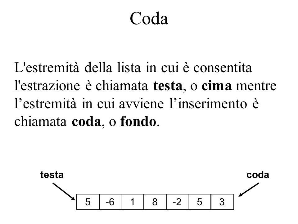 Coda L estremità della lista in cui è consentita l estrazione è chiamata testa, o cima mentre lestremità in cui avviene linserimento è chiamata coda, o fondo.