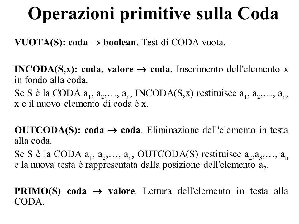 Operazioni primitive sulla Coda VUOTA(S): coda boolean.