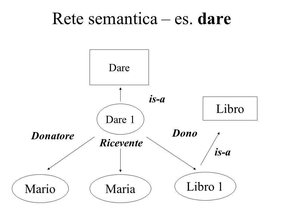 Rete semantica – es. dare Dare Dare 1 MarioMaria Libro 1 Libro Donatore Ricevente Dono is-a