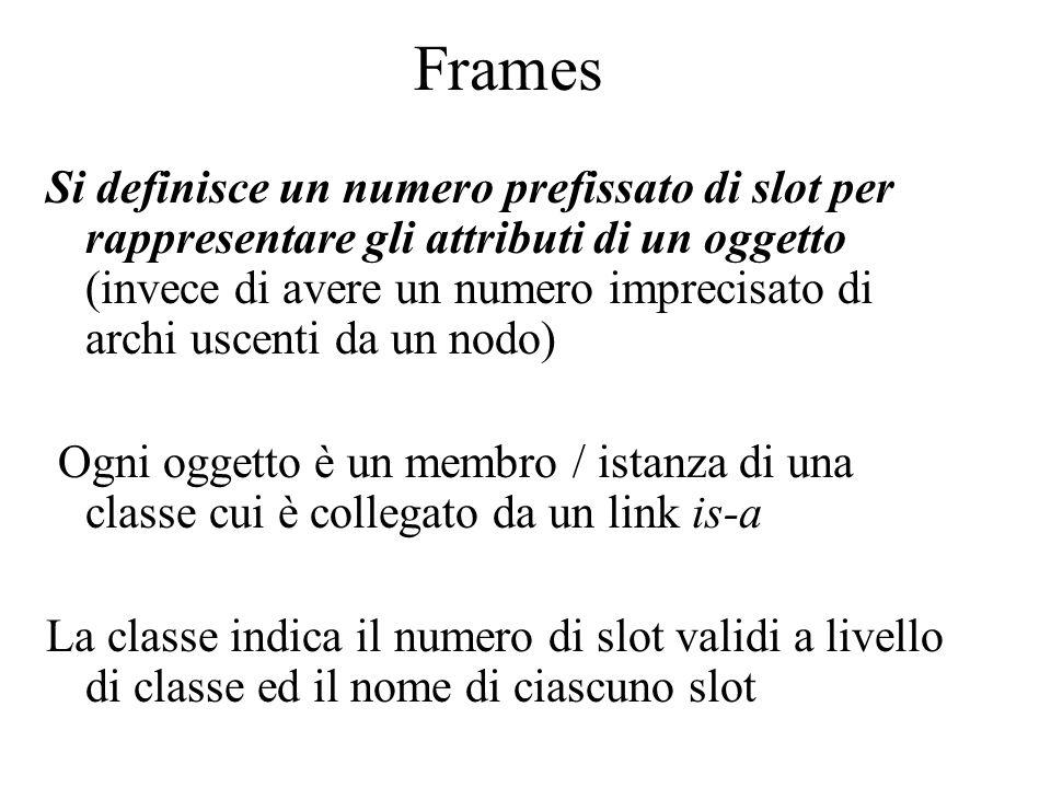Frames Si definisce un numero prefissato di slot per rappresentare gli attributi di un oggetto (invece di avere un numero imprecisato di archi uscenti da un nodo) Ogni oggetto è un membro / istanza di una classe cui è collegato da un link is-a La classe indica il numero di slot validi a livello di classe ed il nome di ciascuno slot
