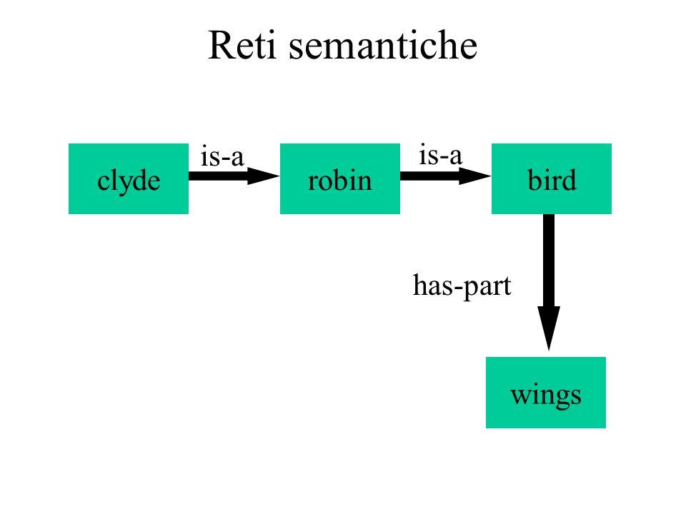 Reti semantiche e Tempo Talvolta le relazioni binarie non sono sufficienti a rappresentare situazioni; si considerano più archi uscenti da un nodo situazione (o azione) che specificano i vari argomenti del predicato situazione.