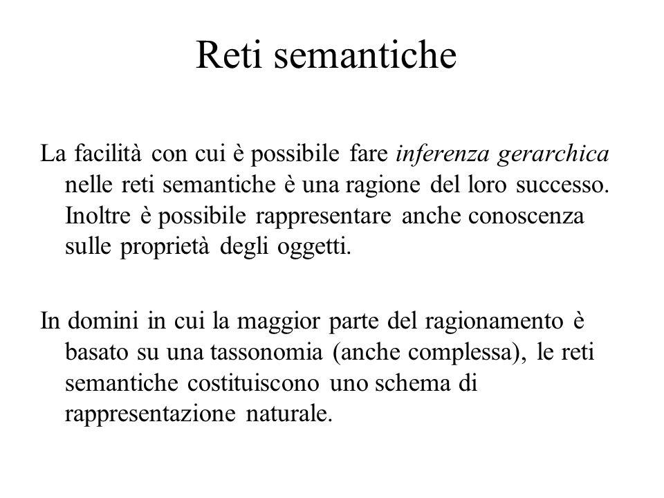Reti semantiche Fare inferenza da una rete semantica prevede la ricerca di cammini particolari (ogni arco attiva cammini soddisfacenti domande diverse).