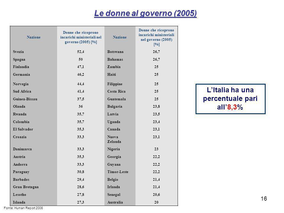 16 Nazione Donne che ricoprono incarichi ministeriali nel governo (2005) [%] Nazione Donne che ricoprono incarichi ministeriali nel governo (2005) [%] Svezia52,4Botswana26,7 Spagna50Bahamas26,7 Finlandia47,1Zambia25 Germania46,2Haiti25 Norvegia44,4Filippine25 Sud Africa41,4Costa Rica25 Guinea-Bissau37,5Guatemala25 Olanda36Bulgaria23,8 Rwanda35,7Latvia23,5 Colombia35,7Uganda23,4 El Salvador35,3Canada23,1 Croazia33,3Nuova Zelanda 23,1 Danimarca33,3Nigeria23 Austria35,3Georgia22,2 Andorra33,3Guyana22,2 Paraguay30,8Timor-Leste22,2 Barbados29,4Belgio21,4 Gran Bretagna28,6Irlanda21,4 Lesotho27,8Senegal20,6 Islanda27,3Australia20 Le donne al governo (2005) Fonte: Human Report 2006 LItalia ha una percentuale pari all8,3%