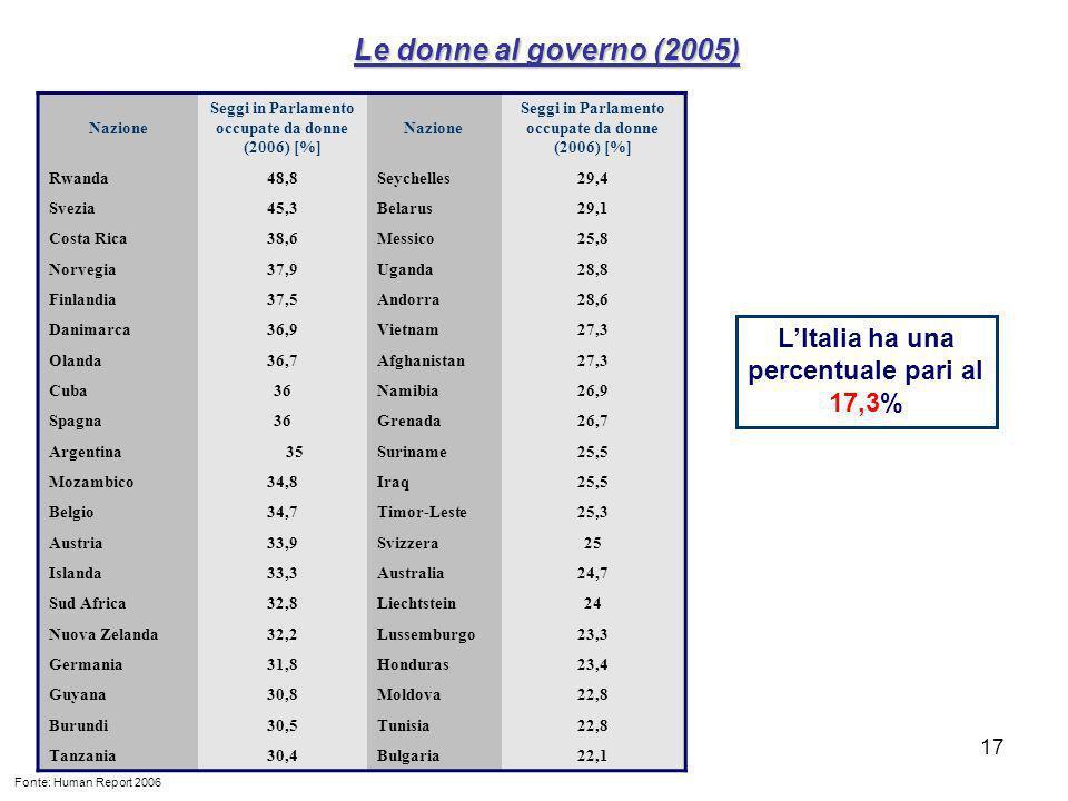 17 Nazione Seggi in Parlamento occupate da donne (2006) [%] Nazione Seggi in Parlamento occupate da donne (2006) [%] Rwanda48,8Seychelles29,4 Svezia45,3Belarus29,1 Costa Rica38,6Messico25,8 Norvegia37,9Uganda28,8 Finlandia37,5Andorra28,6 Danimarca36,9Vietnam27,3 Olanda36,7Afghanistan27,3 Cuba36Namibia26,9 Spagna36Grenada26,7 Argentina35Suriname25,5 Mozambico34,8Iraq25,5 Belgio34,7Timor-Leste25,3 Austria33,9Svizzera25 Islanda33,3Australia24,7 Sud Africa32,8Liechtstein24 Nuova Zelanda32,2Lussemburgo23,3 Germania31,8Honduras23,4 Guyana30,8Moldova22,8 Burundi30,5Tunisia22,8 Tanzania30,4Bulgaria22,1 Le donne al governo (2005) Fonte: Human Report 2006 LItalia ha una percentuale pari al 17,3%