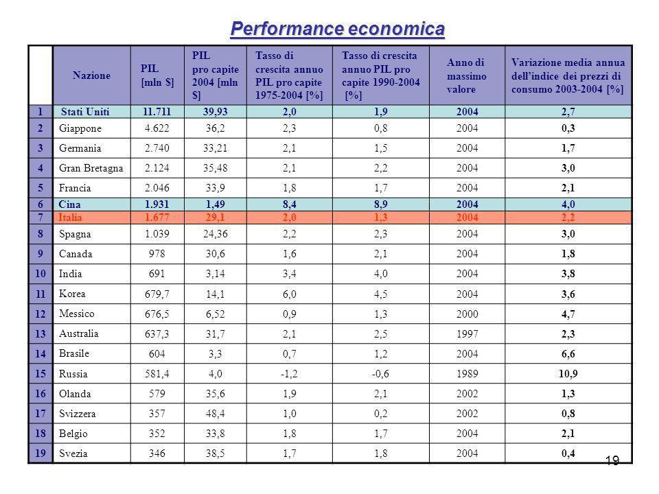 19 Performance economica Nazione PIL [mln $] PIL pro capite 2004 [mln $] Tasso di crescita annuo PIL pro capite 1975-2004 [%] Tasso di crescita annuo PIL pro capite 1990-2004 [%] Anno di massimo valore Variazione media annua dellindice dei prezzi di consumo 2003-2004 [%] 1 Stati Uniti 11.71139,932,01,920042,7 2 Giappone 4.62236,22,30,820040,3 3 Germania 2.74033,212,11,520041,7 4 Gran Bretagna 2.12435,482,12,220043,0 5 Francia 2.04633,91,81,720042,1 6 Cina 1.9311,498,48,920044,0 7 Italia 1.67729,12,01,320042,2 8 Spagna 1.03924,362,22,320043,0 9 Canada 97830,61,62,120041,8 10 India 6913,143,44,020043,8 11 Korea 679,714,16,04,520043,6 12 Messico 676,56,520,91,320004,7 13 Australia 637,331,72,12,519972,3 14 Brasile 6043,30,71,220046,6 15 Russia 581,44,0-1,2-0,6198910,9 16 Olanda 57935,61,92,120021,3 17 Svizzera 35748,41,00,220020,8 18 Belgio 35233,81,81,720042,1 19 Svezia 34638,51,71,820040,4