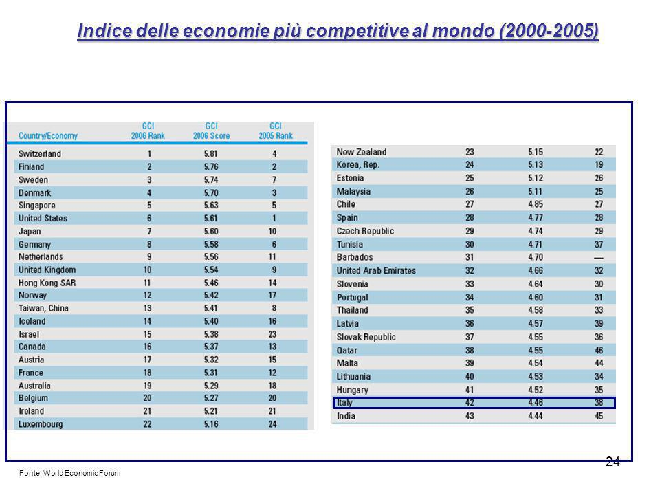 24 Indice delle economie più competitive al mondo (2000-2005) Fonte: World Economic Forum