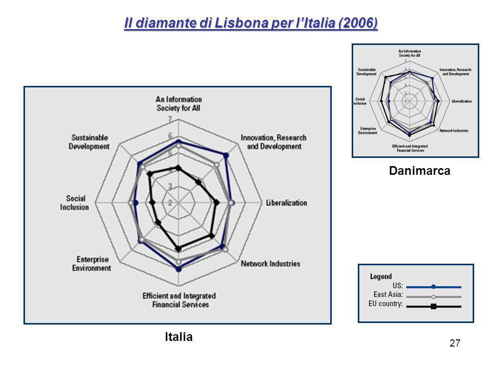 27 Il diamante di Lisbona per lItalia (2006) Italia Danimarca