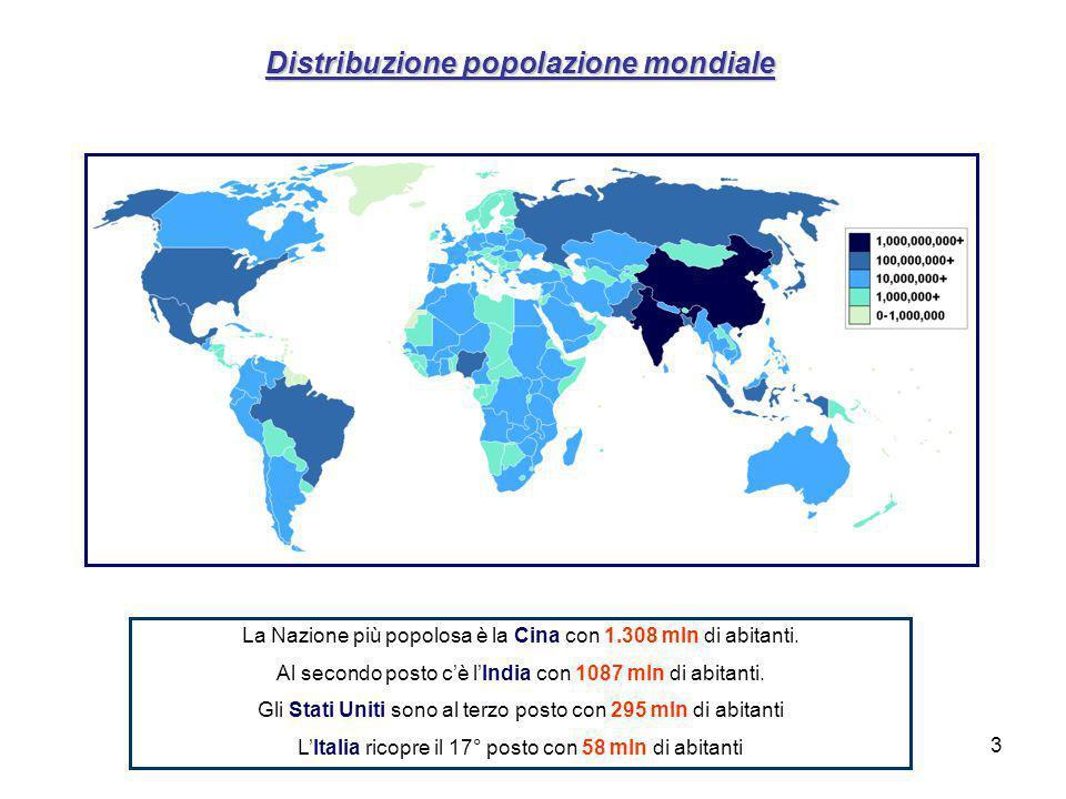 3 Distribuzione popolazione mondiale La Nazione più popolosa è la Cina con 1.308 mln di abitanti.