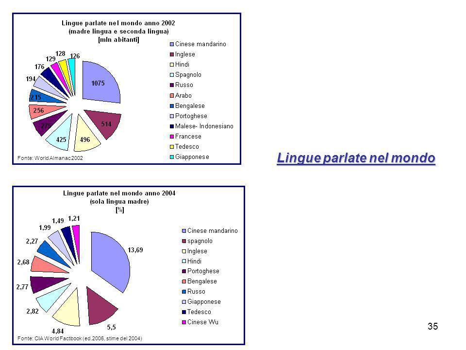 35 Fonte: World Almanac 2002 Fonte: CIA World Factbook (ed.2006, stime del 2004) Lingue parlate nel mondo
