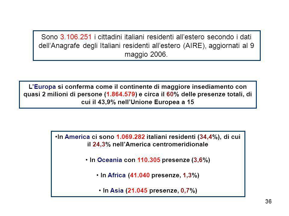 36 Sono 3.106.251 i cittadini italiani residenti allestero secondo i dati dellAnagrafe degli Italiani residenti allestero (AIRE), aggiornati al 9 maggio 2006.