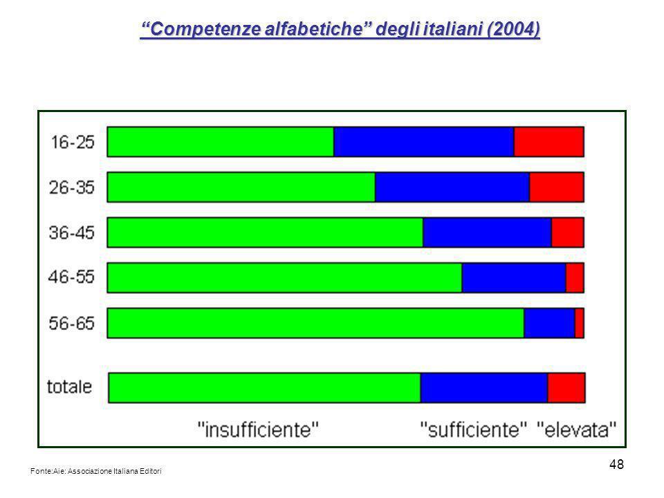 48 Competenze alfabetiche degli italiani (2004) Fonte:Aie: Associazione Italiana Editori