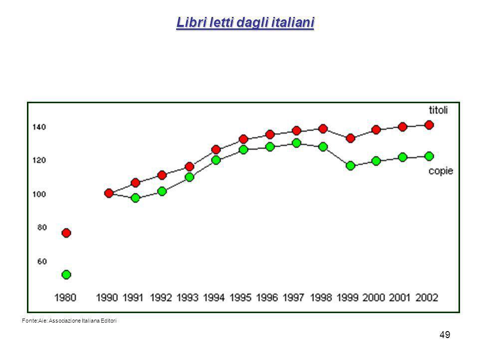 49 Libri letti dagli italiani Fonte:Aie: Associazione Italiana Editori
