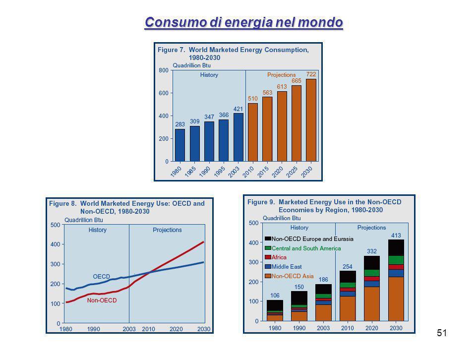 51 Consumo di energia nel mondo