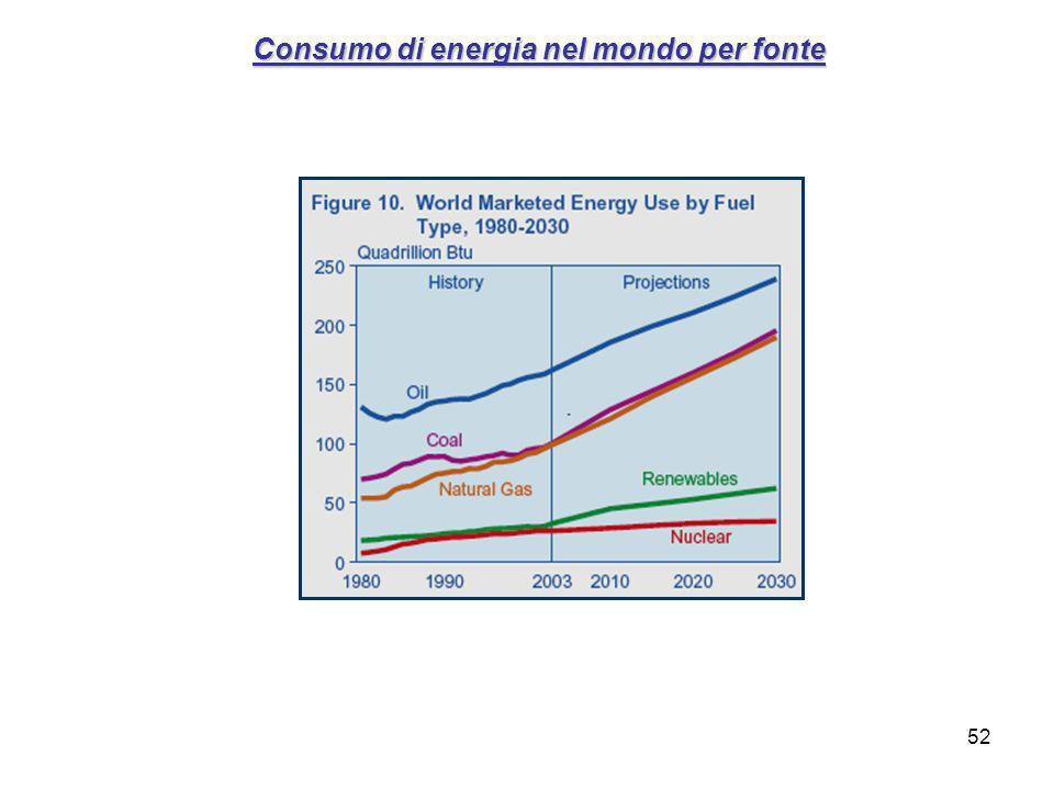 52 Consumo di energia nel mondo per fonte
