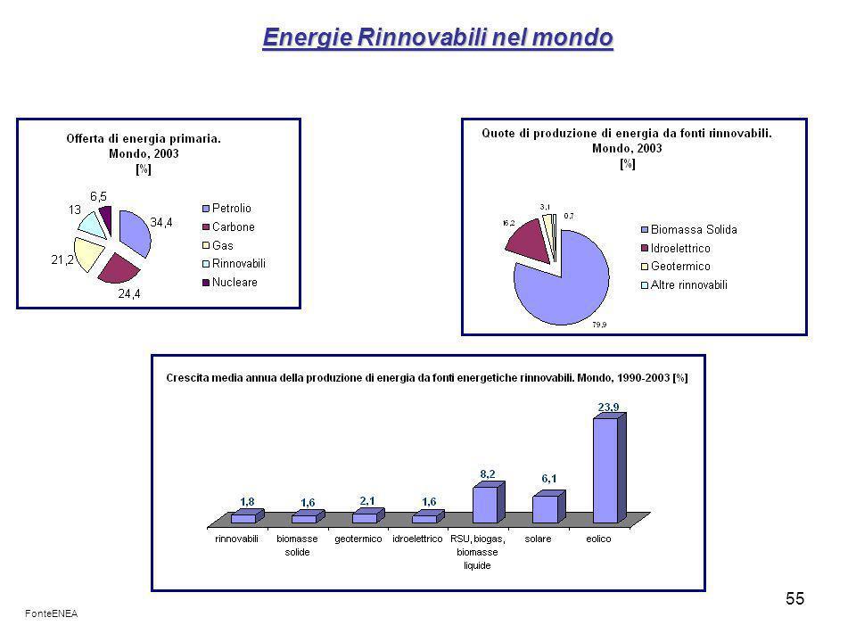 55 Energie Rinnovabili nel mondo FonteENEA