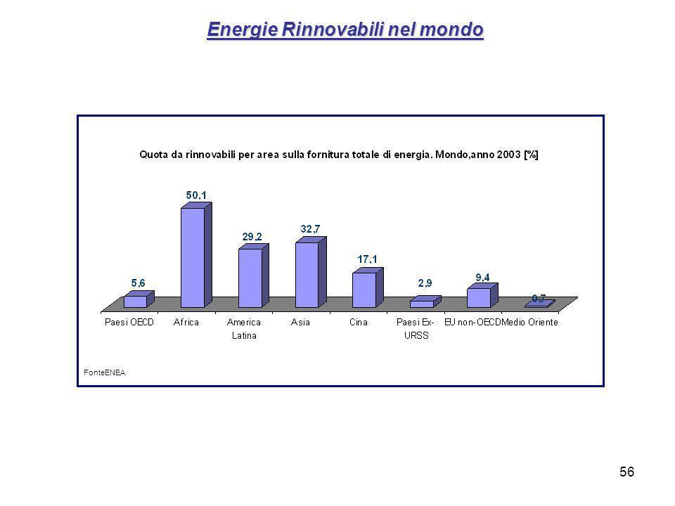 56 Energie Rinnovabili nel mondo FonteENEA