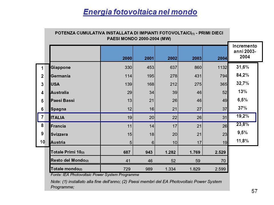 57 Energia fotovoltaica nel mondo 1 2 3 4 5 6 7 8 9 10 31,6% 84,2% 32,7% 13% 6,5% 37% 19,2% 23,8% 9,5% 11,8% Incremento anni 2003- 2004
