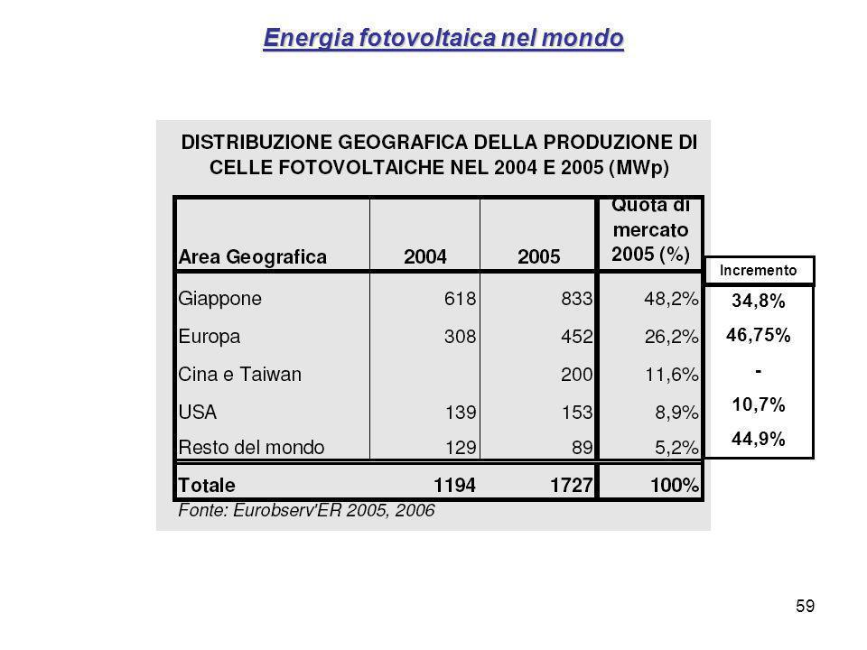 59 Energia fotovoltaica nel mondo 34,8% 46,75% - 10,7% 44,9% Incremento