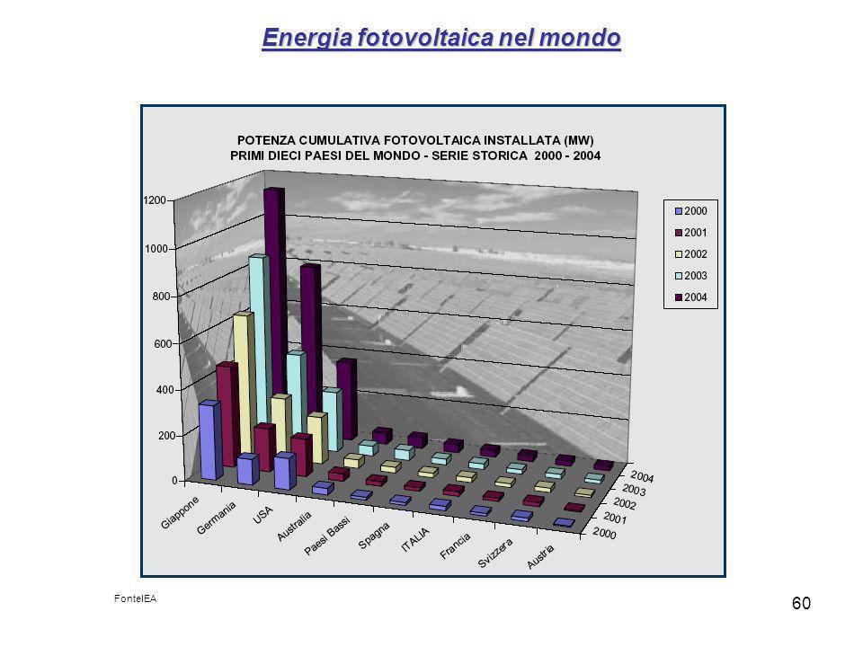 60 Energia fotovoltaica nel mondo FonteIEA