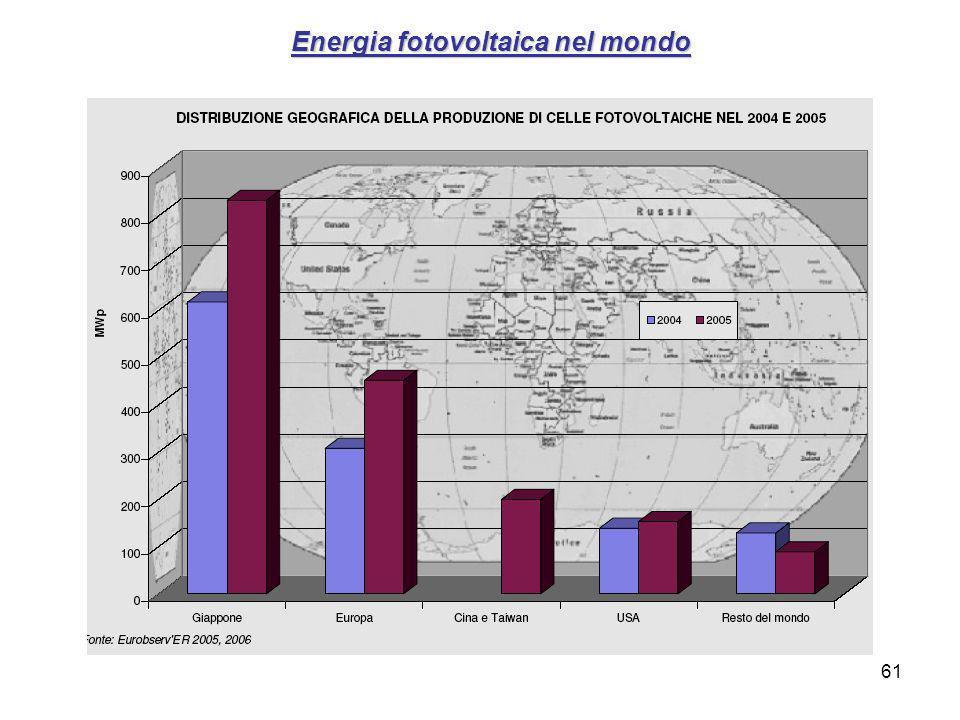 61 Energia fotovoltaica nel mondo