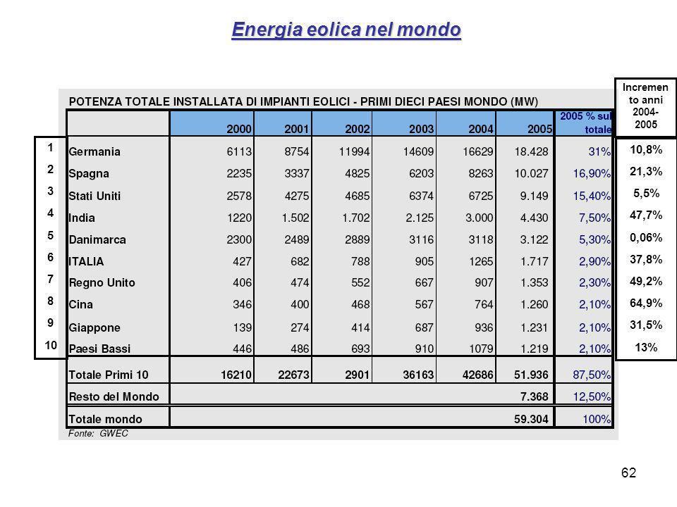 62 Energia eolica nel mondo 1 2 3 4 5 6 7 8 9 10 10,8% 21,3% 5,5% 47,7% 0,06% 37,8% 49,2% 64,9% 31,5% 13% Incremen to anni 2004- 2005