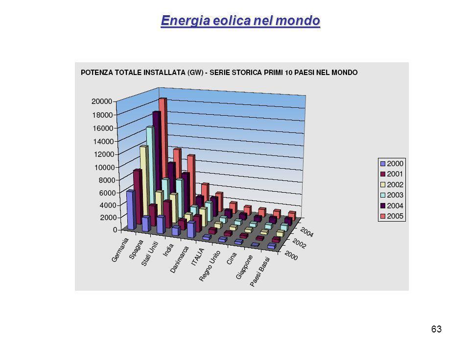 63 Energia eolica nel mondo