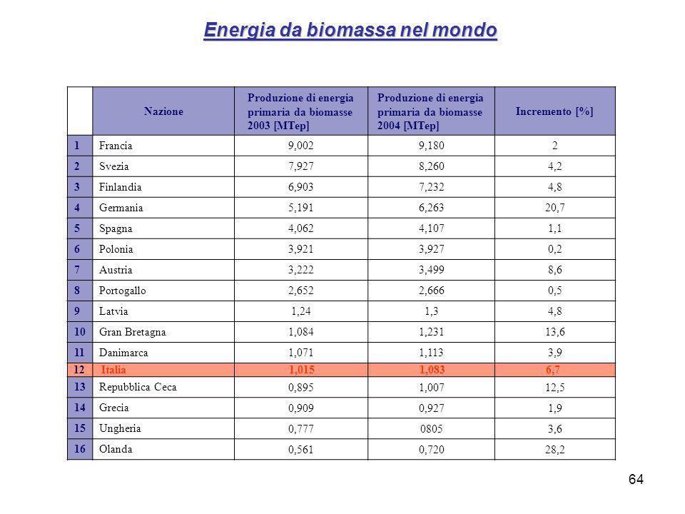 64 Energia da biomassa nel mondo Nazione Produzione di energia primaria da biomasse 2003 [MTep] Produzione di energia primaria da biomasse 2004 [MTep] Incremento [%] 1Francia 9,0029,1802 2Svezia 7,9278,2604,2 3Finlandia 6,9037,2324,8 4Germania 5,1916,26320,7 5Spagna 4,0624,1071,1 6Polonia 3,9213,9270,2 7Austria 3,2223,4998,6 8Portogallo 2,6522,6660,5 9Latvia 1,241,34,8 10Gran Bretagna 1,0841,23113,6 11Danimarca 1,0711,1133,9 12 Italia 1,015 1,083 6,7 13Repubblica Ceca 0,8951,00712,5 14Grecia 0,9090,9271,9 15Ungheria 0,77708053,6 16Olanda 0,5610,72028,2