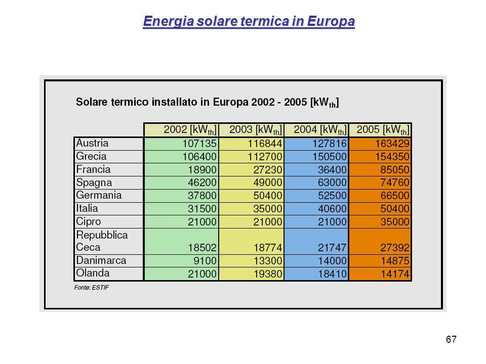 67 Energia solare termica in Europa