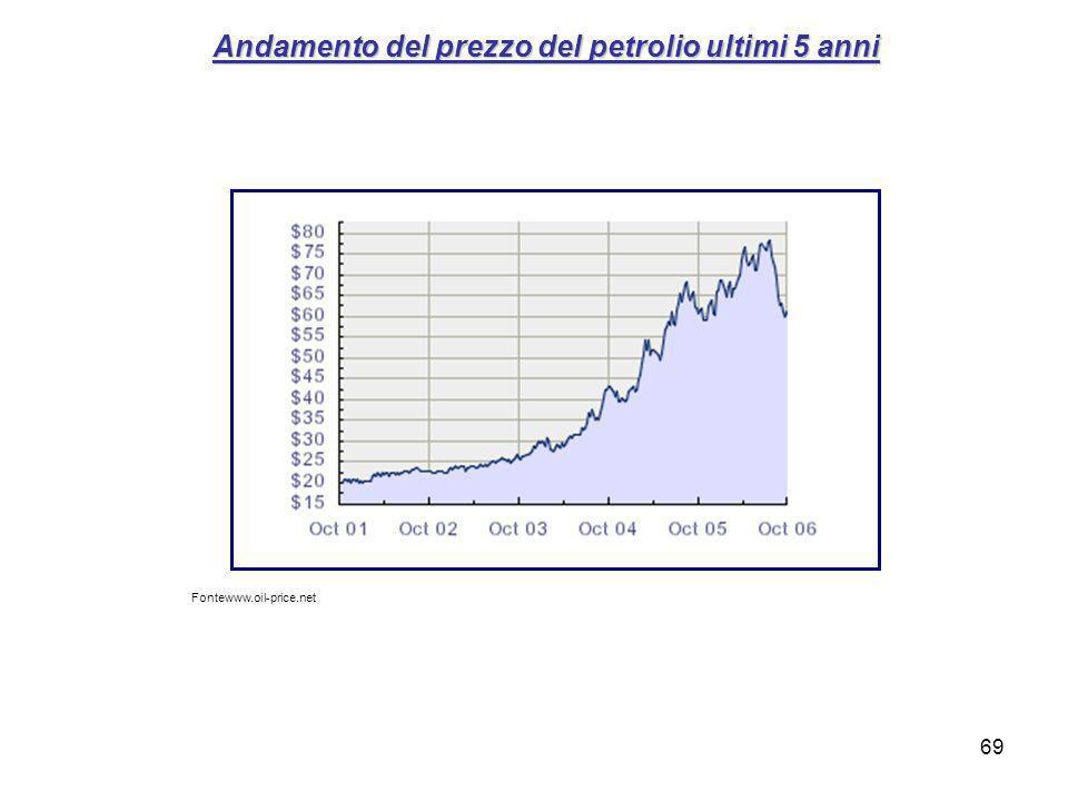 69 Andamento del prezzo del petrolio ultimi 5 anni Fontewww.oil-price.net
