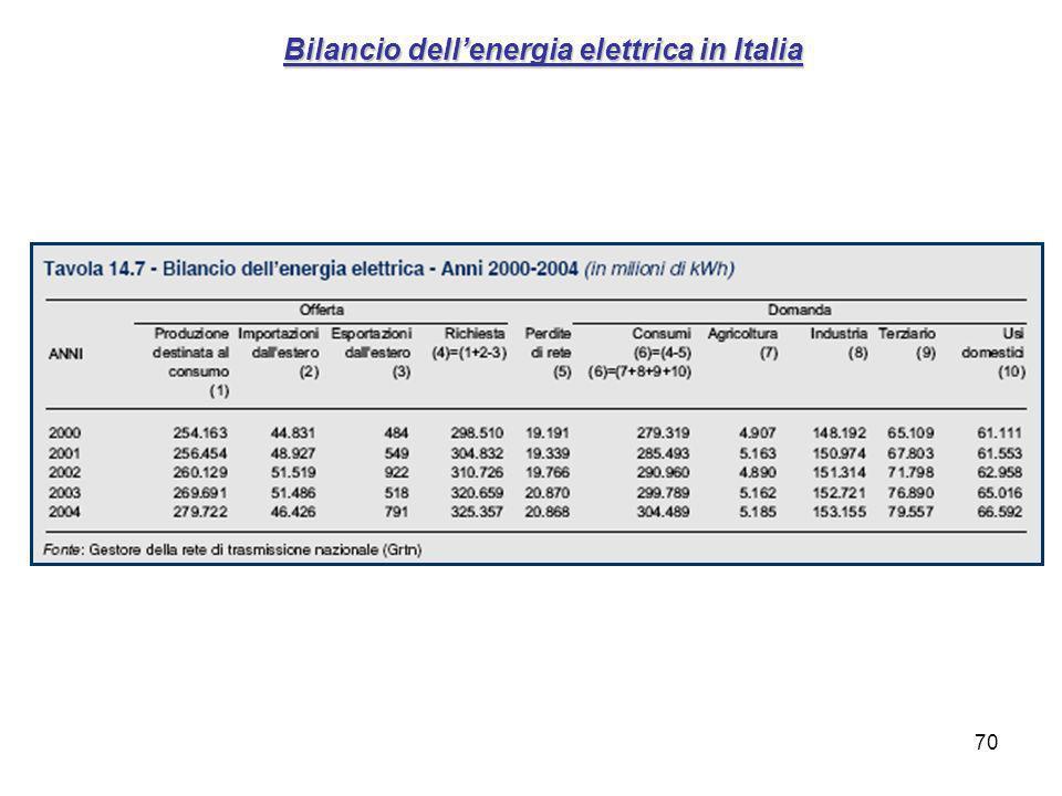 70 Bilancio dellenergia elettrica in Italia