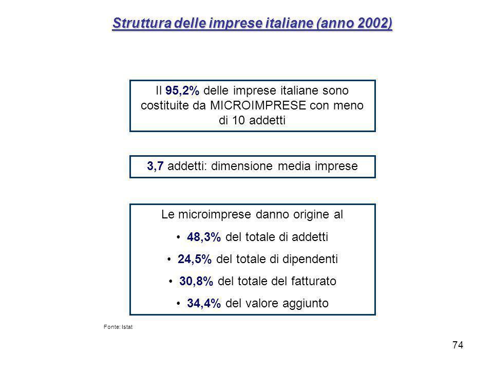 74 Struttura delle imprese italiane (anno 2002) Il 95,2% delle imprese italiane sono costituite da MICROIMPRESE con meno di 10 addetti 3,7 addetti: dimensione media imprese Le microimprese danno origine al 48,3% del totale di addetti 24,5% del totale di dipendenti 30,8% del totale del fatturato 34,4% del valore aggiunto Fonte: Istat