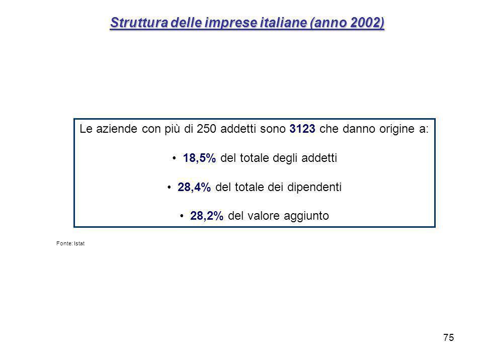 75 Struttura delle imprese italiane (anno 2002) Le aziende con più di 250 addetti sono 3123 che danno origine a: 18,5% del totale degli addetti 28,4% del totale dei dipendenti 28,2% del valore aggiunto Fonte: Istat