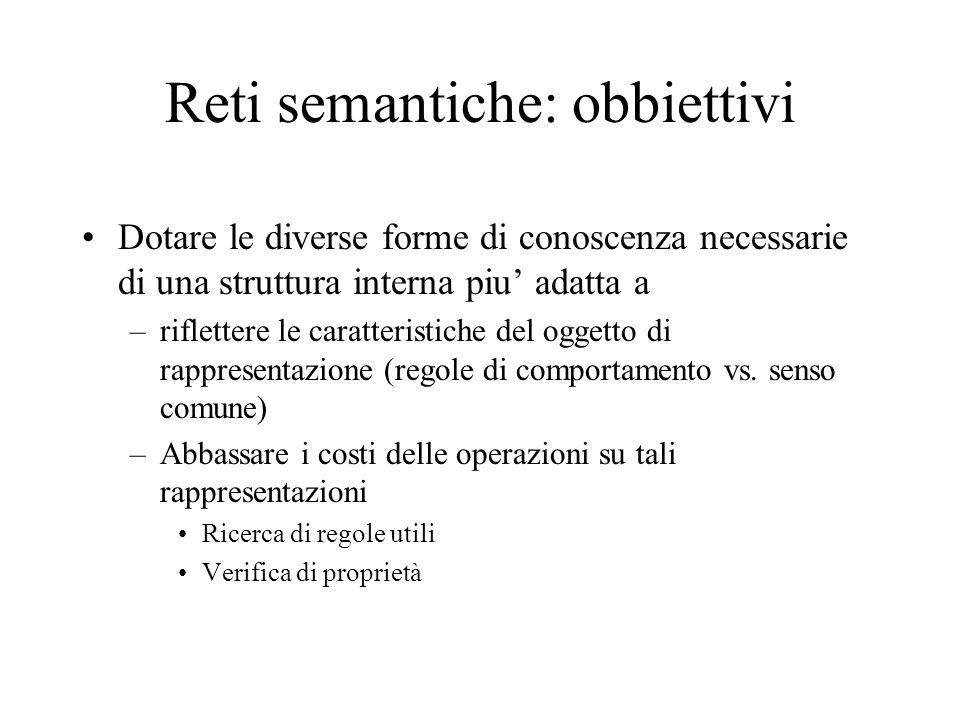 Reti semantiche: obbiettivi Dotare le diverse forme di conoscenza necessarie di una struttura interna piu adatta a –riflettere le caratteristiche del
