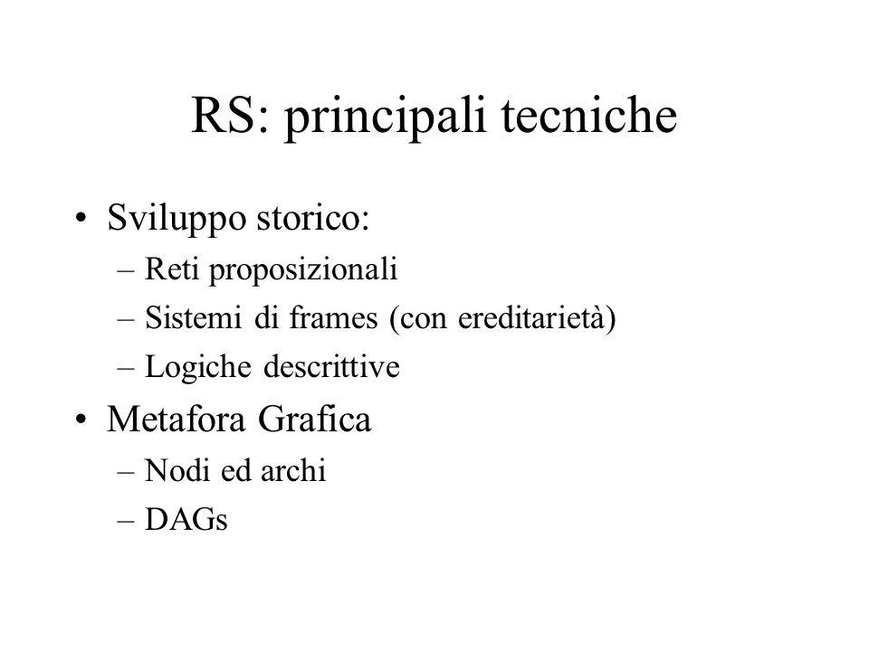 RS: principali tecniche Sviluppo storico: –Reti proposizionali –Sistemi di frames (con ereditarietà) –Logiche descrittive Metafora Grafica –Nodi ed ar