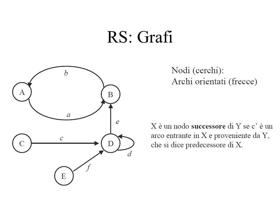 RS: Grafi