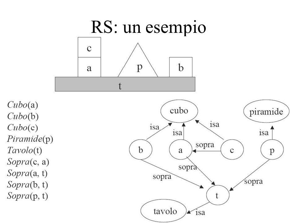 RS: un esempio