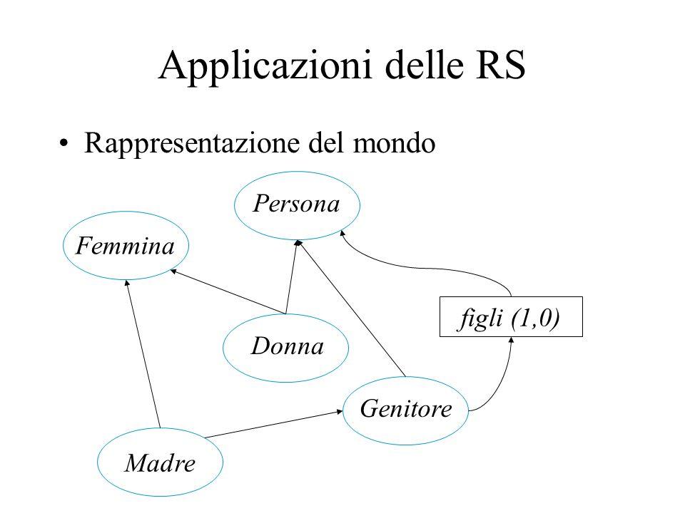 Applicazioni delle RS Rappresentazione del mondo Madre Donna Femmina Persona Genitore figli (1,0)
