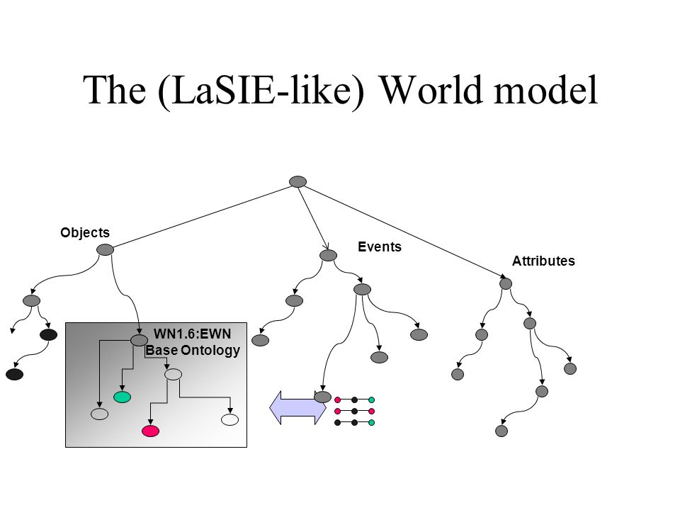 The (LaSIE-like) World model Events Objects Attributes WN1.6:EWN Base Ontology