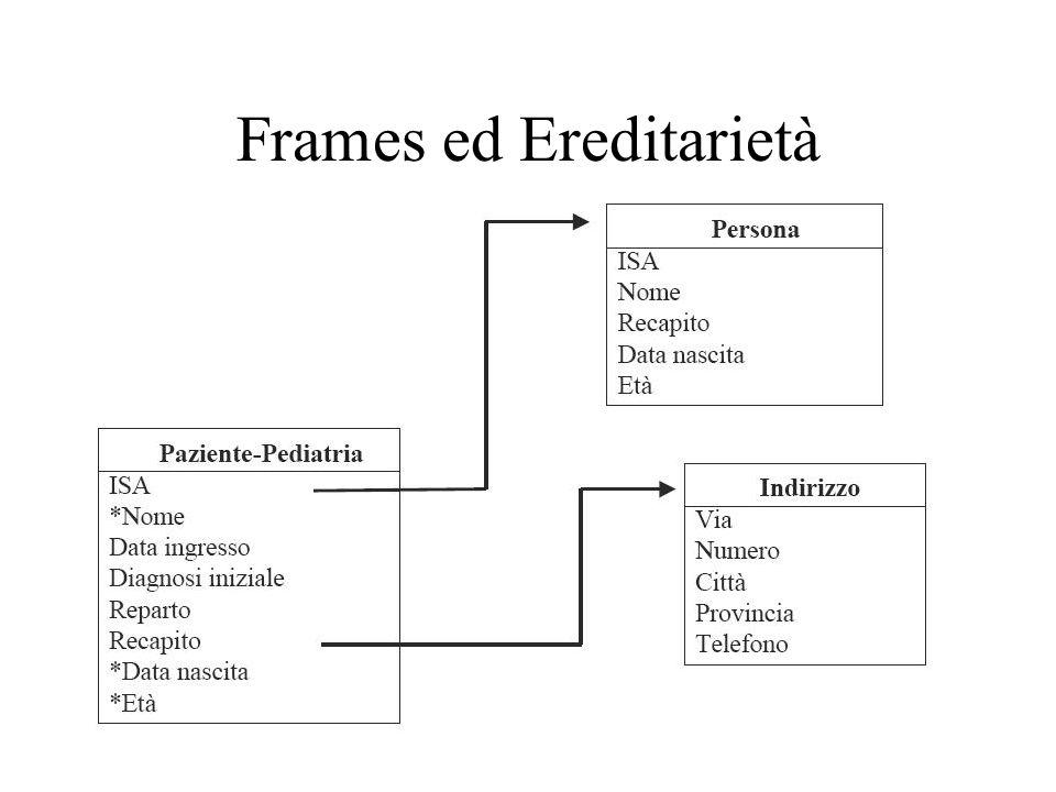 Frames ed Ereditarietà