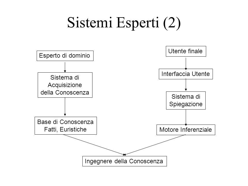 Sistemi Esperti (2) Ingegnere della Conoscenza Utente finale Interfaccia Utente Sistema di Spiegazione Motore Inferenziale Esperto di dominio Sistema